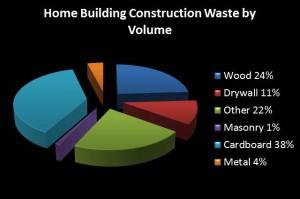 Waste by Volume