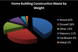 Waste by Weight