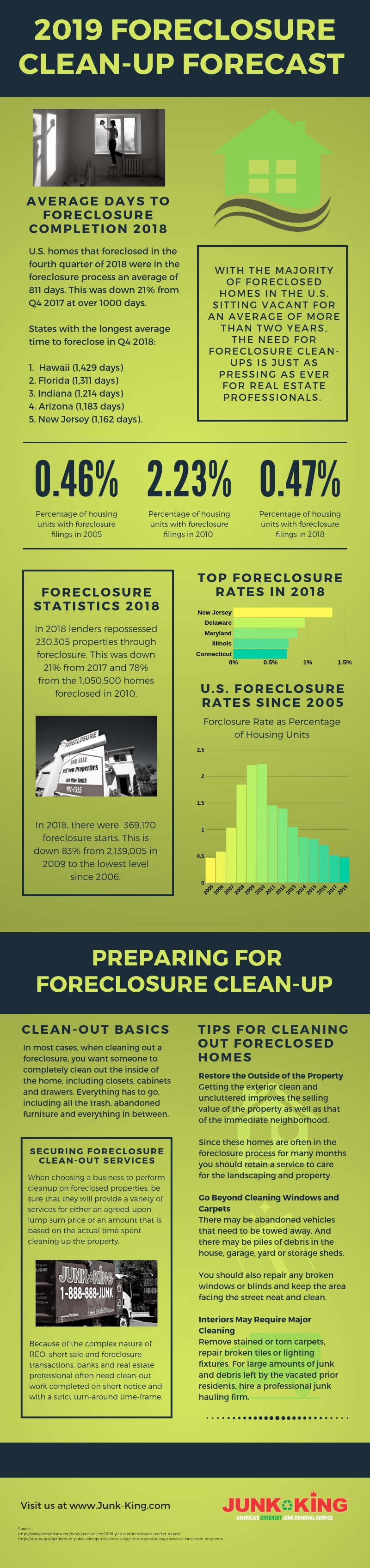 2019_foreclosure_cleanup_forecast