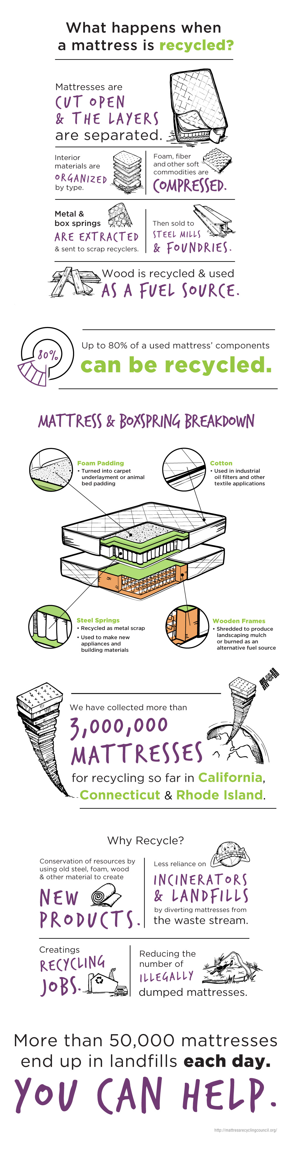 recycling-as-a-mattress-disposal-solution-infographic