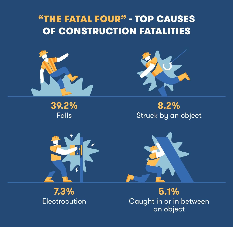 BigRentz_ConstructionSafetyStatistics_FatalFour