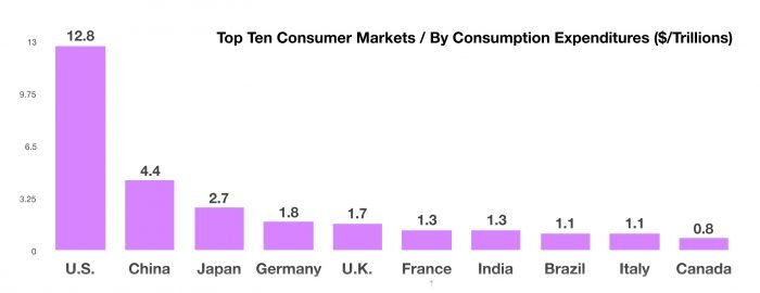 Global-Consumption