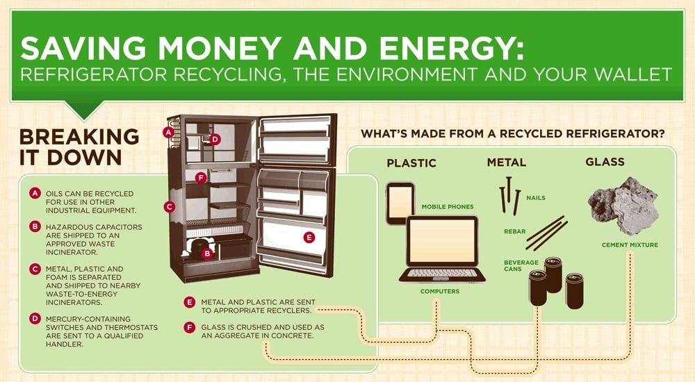 RecycleFrig