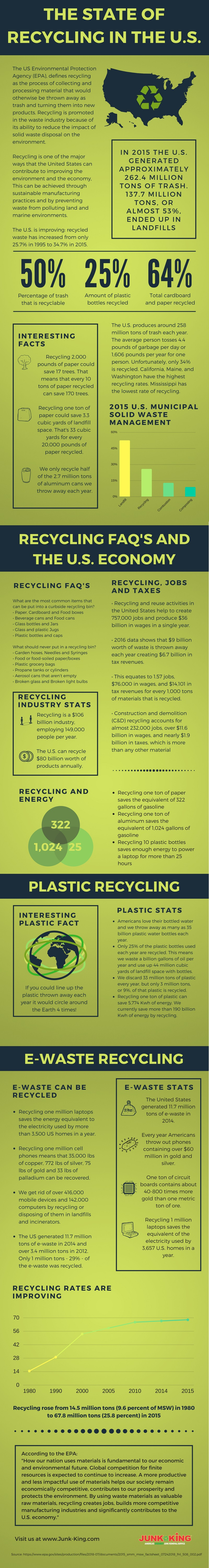 US_recycling