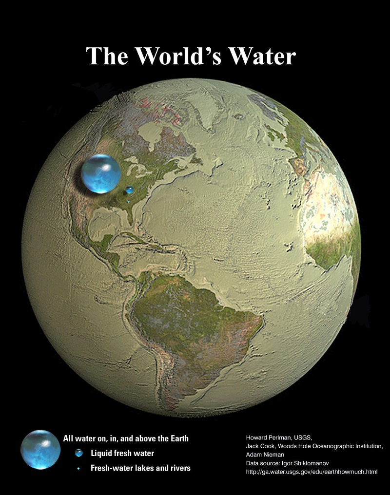 all-the-worlds-water