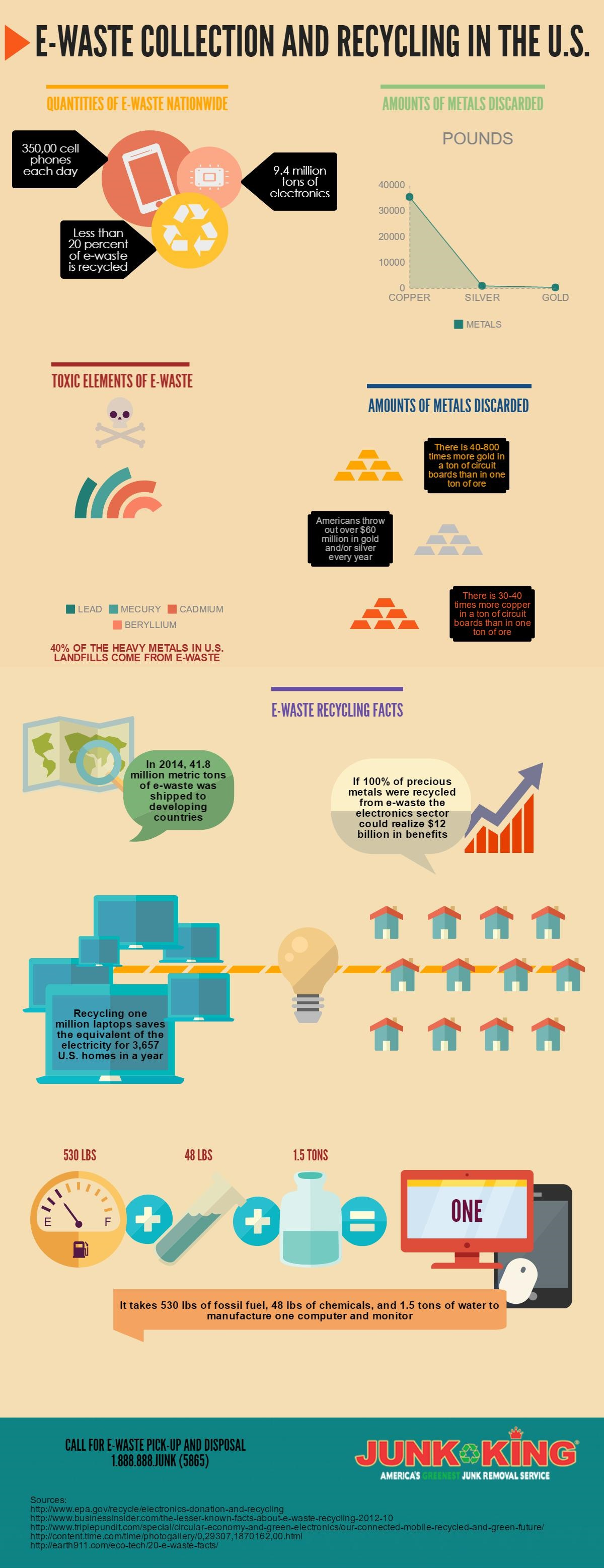 e-waste-recycling-and-junk-hauling-infographic