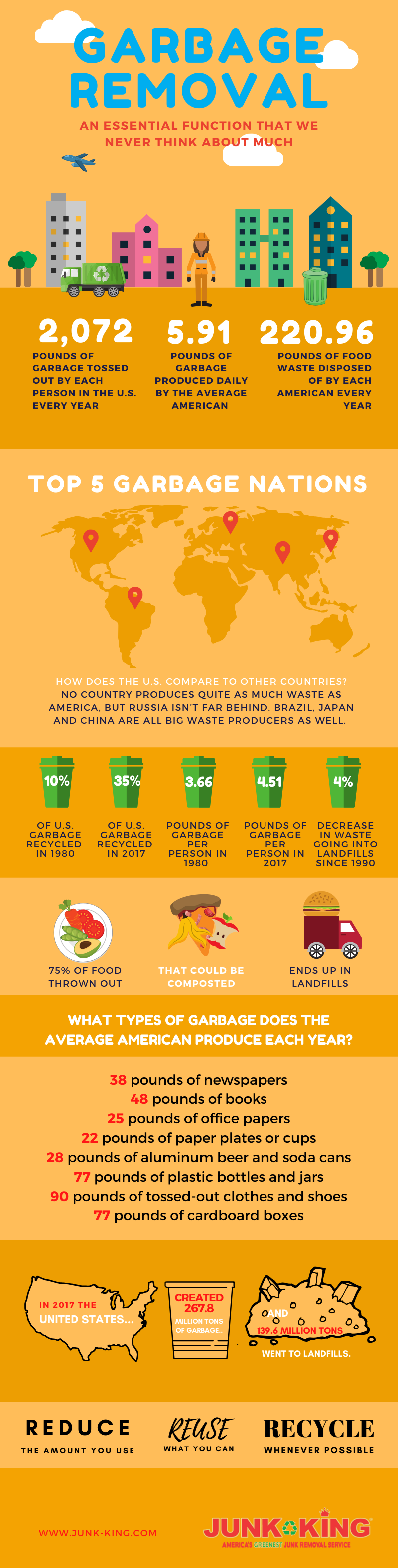 garbage_removal_infographic