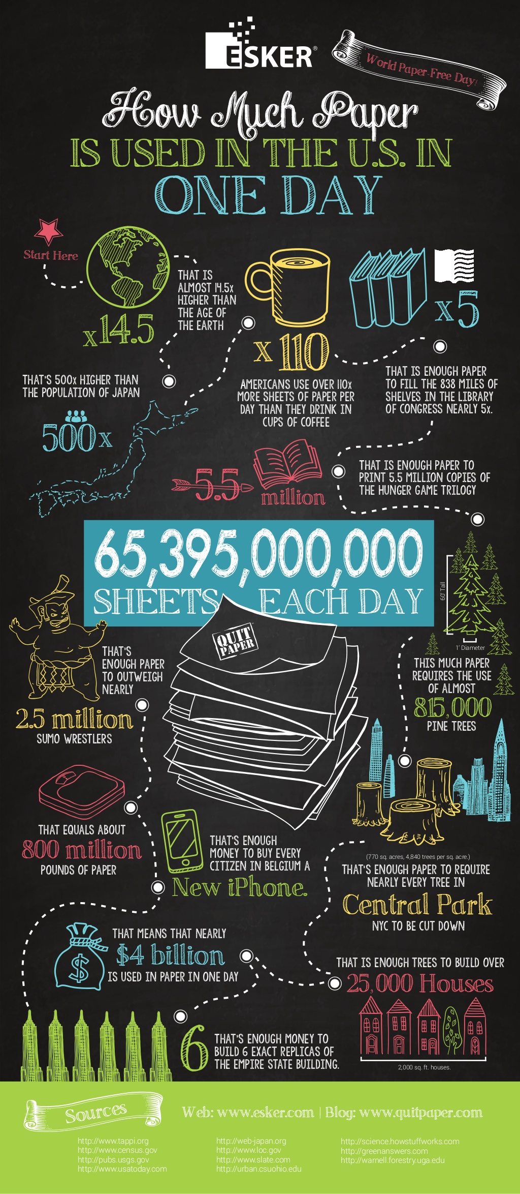 infographic-how-much-paper-is-used-in-the-us-in-one-day-1-1024