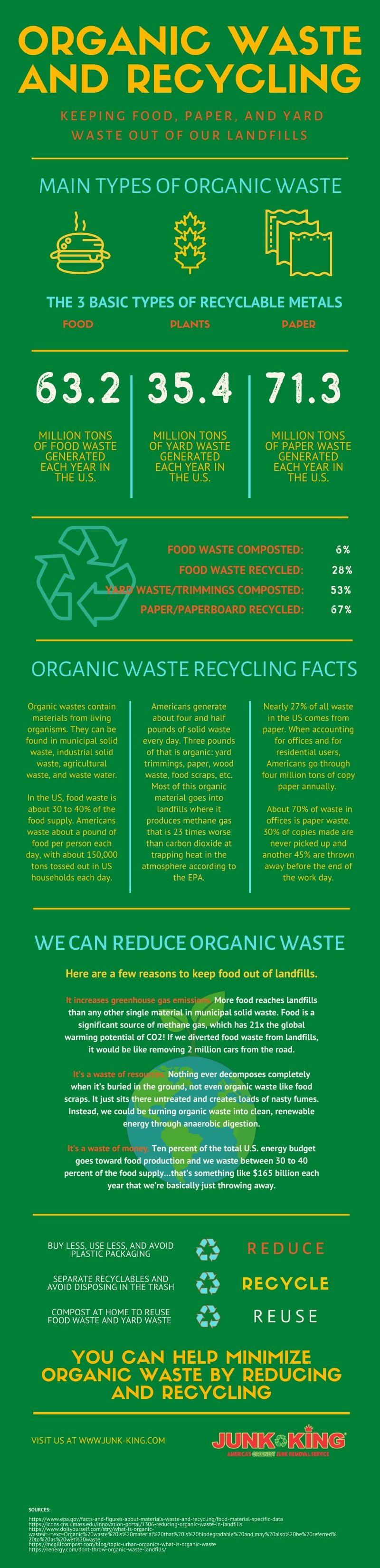 organic waste and recycling-1