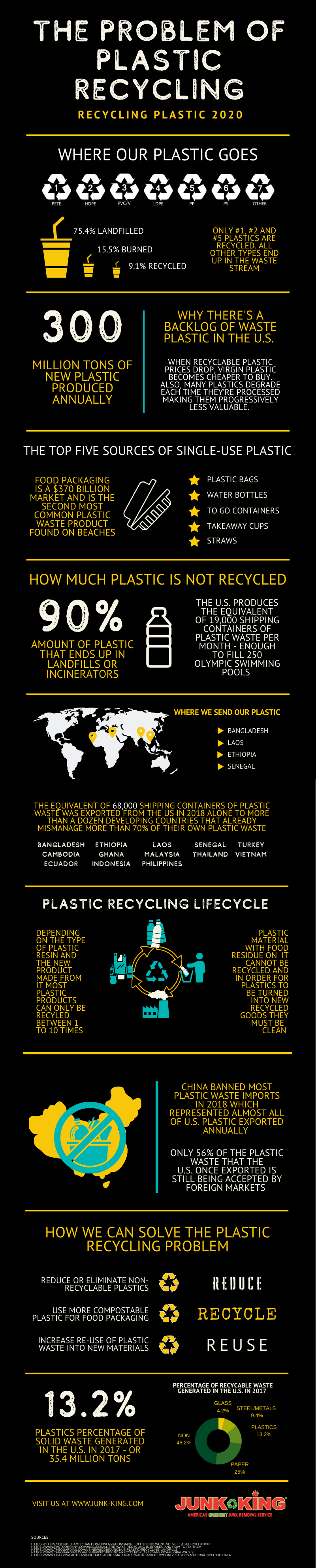 the problem with plastic recycling