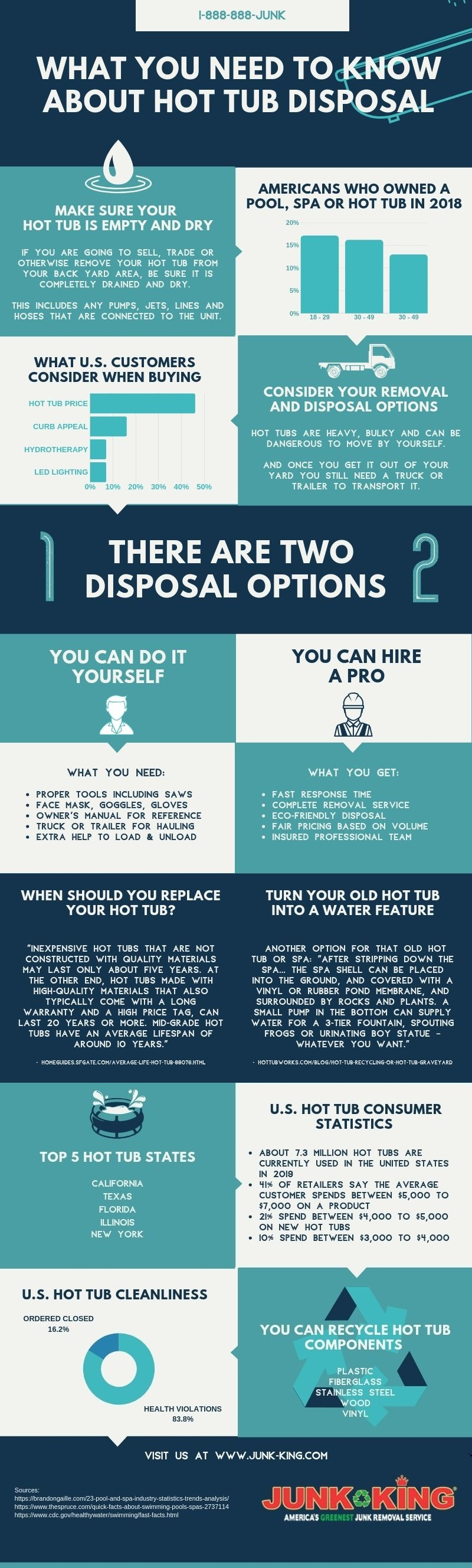what you need to know about hot tub disposal infographic